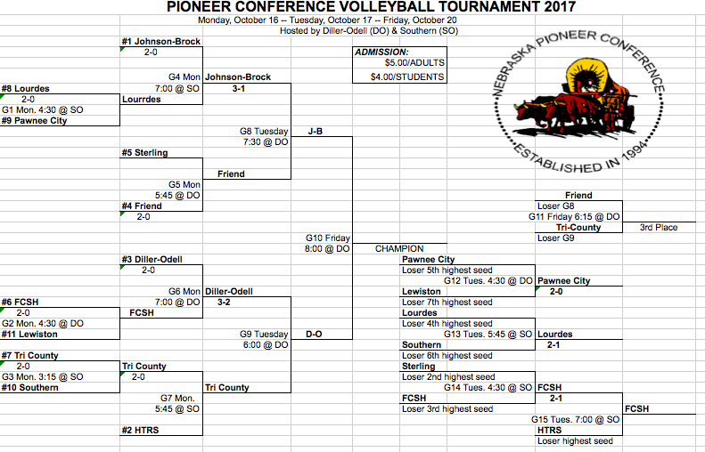 Pioneer Conference Bracket